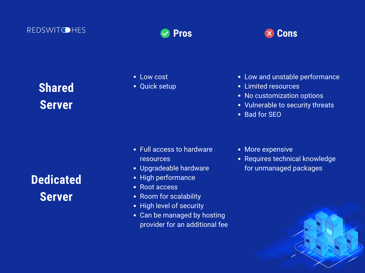 Shared Servers vs Dedicated Servers Pros and Cons