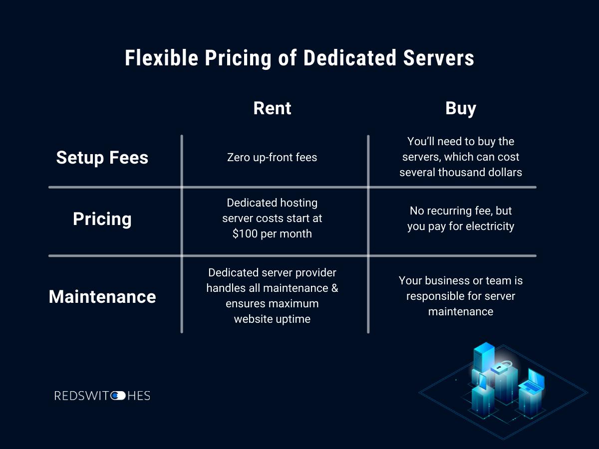 Dedicated Server Benefits