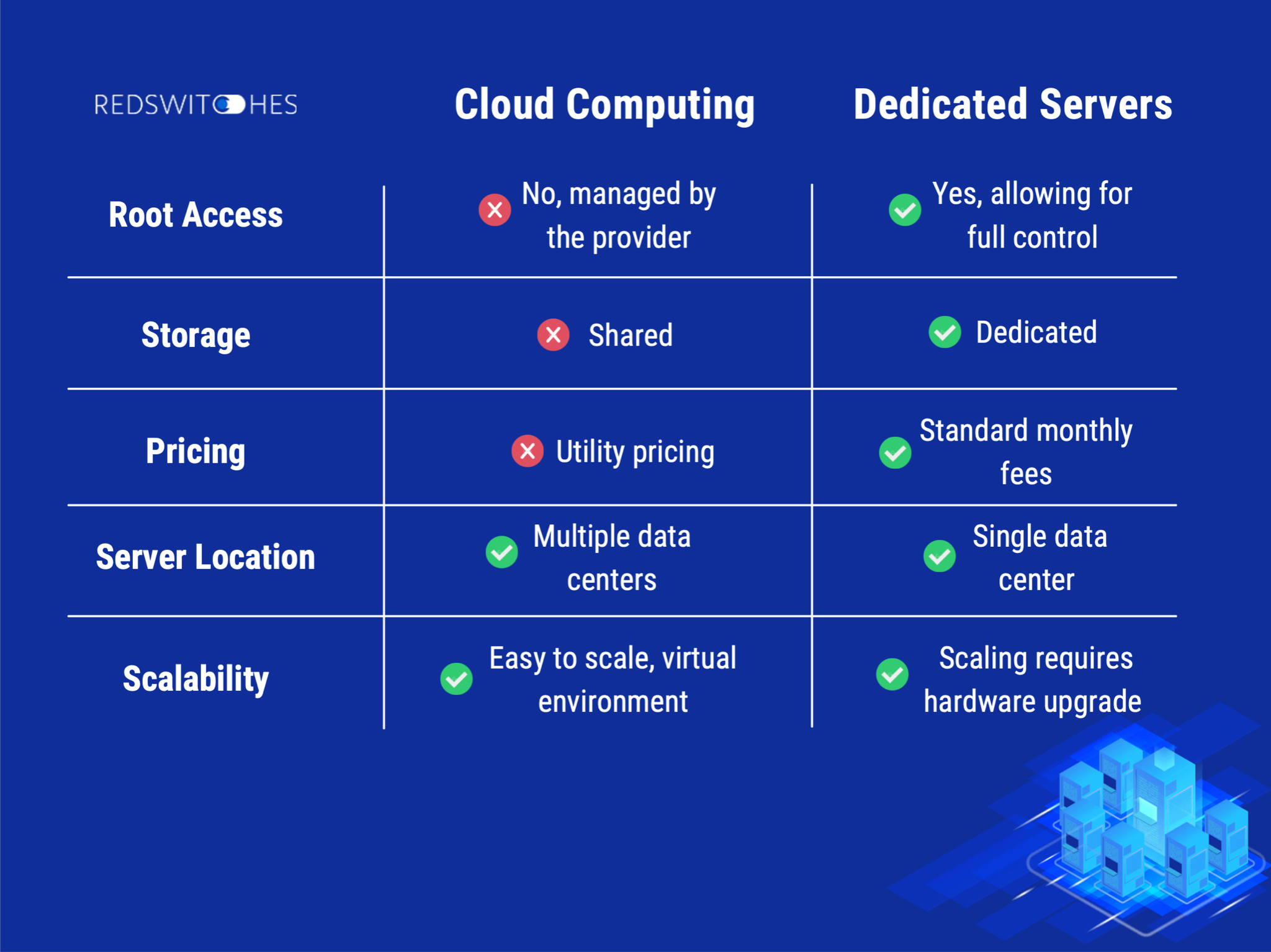 The Differences Between Cloud Computing and Dedicated Server Hosting