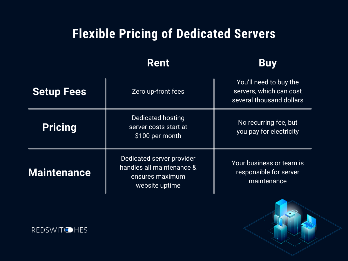 Dedicated Server Pricing