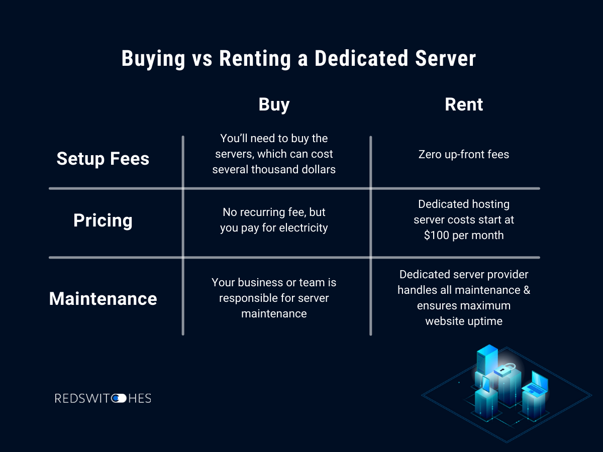 Should you buy or rent a dedicated server
